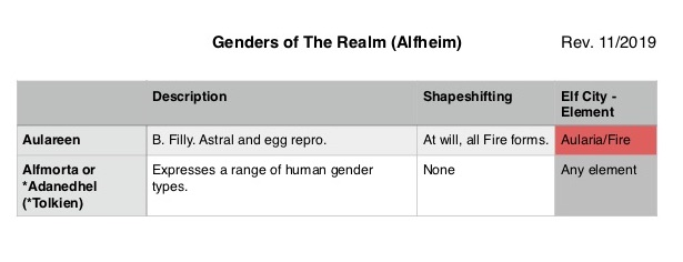 Genders_Realm 3